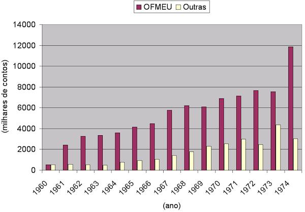 5. L'andamento delle spese militari portoghesi dal 1960 al 1974. In rosso gli stanziamenti per le operazioni oltremare, in bianco le altre spese militari
