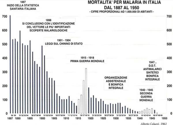 Statistica sulla mortalità per malaria in Italia (Coluzzi,1961)